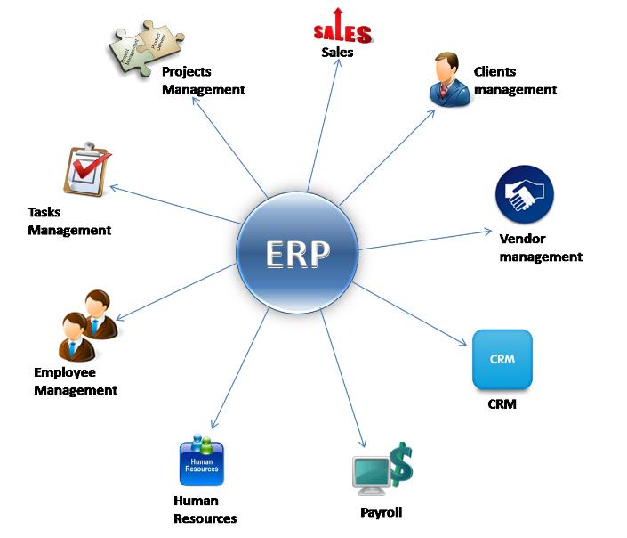 APOS ERP Çözümleri